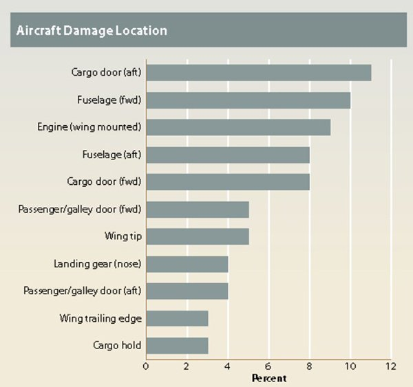 Location of damage by ground support equipment