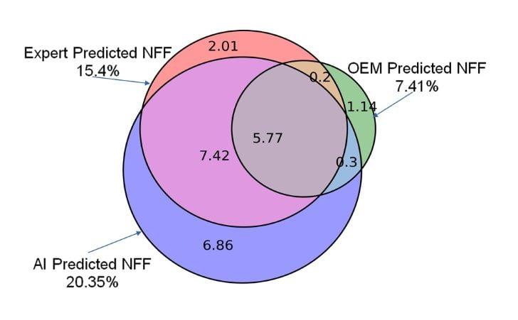 NFF figure 2-1